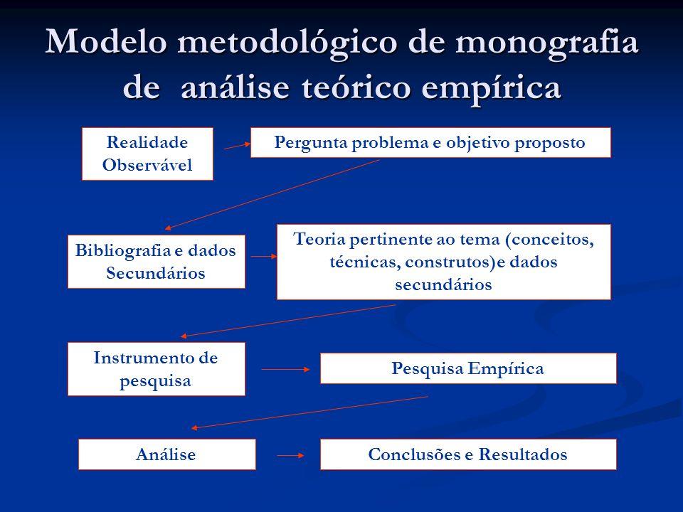 Modelo metodológico de monografia de análise teórico empírica Realidade Observável Bibliografia e dados Secundários Instrumento de pesquisa AnáliseCon