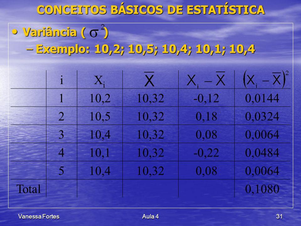 Vanessa FortesAula 431 CONCEITOS BÁSICOS DE ESTATÍSTICA Variância ( ) Variância ( ) –Exemplo: 10,2; 10,5; 10,4; 10,1; 10,4 iXiXi 110,210,32-0,120,0144