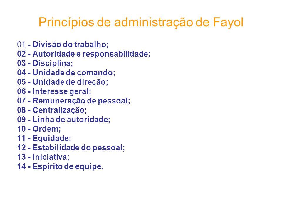 Princípios de administração de Fayol 01 - Divisão do trabalho; 02 - Autoridade e responsabilidade; 03 - Disciplina; 04 - Unidade de comando; 05 - Unid