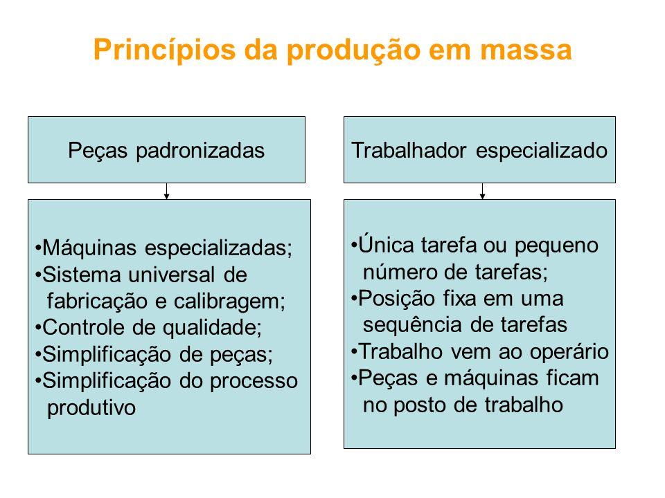 Princípios da produção em massa Peças padronizadasTrabalhador especializado Máquinas especializadas; Sistema universal de fabricação e calibragem; Con