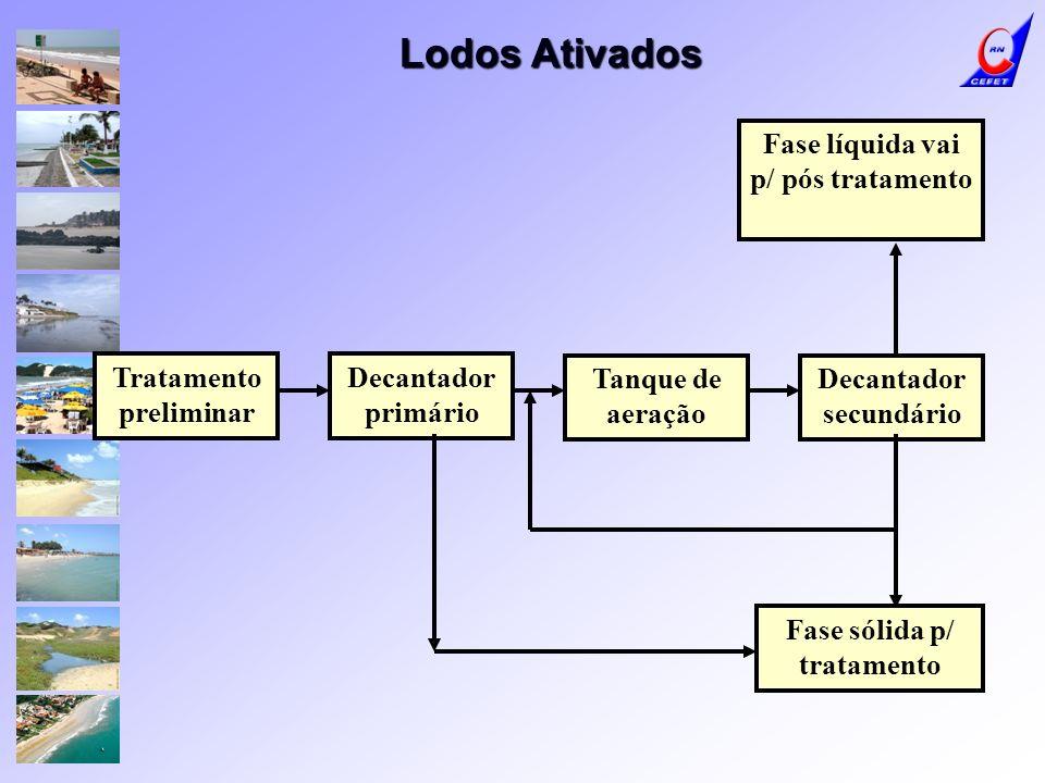 Tratamento preliminar Tanque de aeração Decantador secundário Fase sólida p/ tratamento Fase líquida vai p/ pós tratamento Decantador primário Lodos A