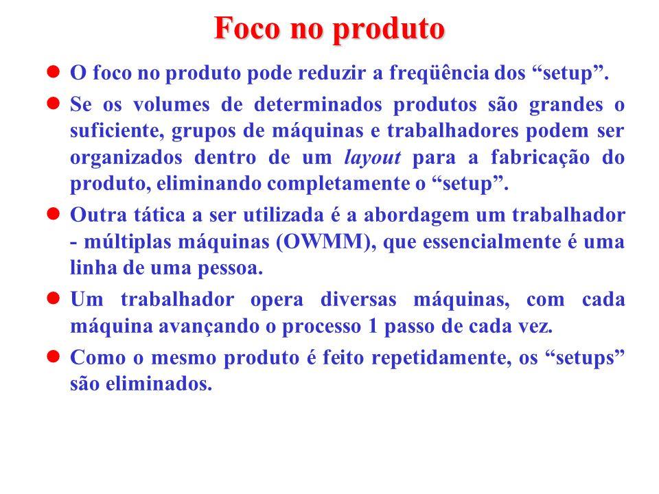 Foco no produto O foco no produto pode reduzir a freqüência dos setup. Se os volumes de determinados produtos são grandes o suficiente, grupos de máqu