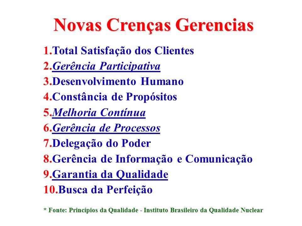 Novas Crenças Gerencias 1.Total Satisfação dos Clientes 2.Gerência Participativa 3.Desenvolvimento Humano 4.Constância de Propósitos 5.Melhoria Contín
