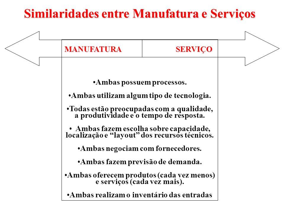 Similaridades entre Manufatura e Serviços MANUFATURA SERVIÇO Ambas possuem processos. Ambas utilizam algum tipo de tecnologia. Todas estão preocupadas