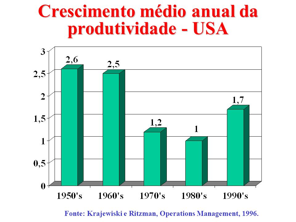 Crescimento médio anual da produtividade - USA Fonte: Krajewiski e Ritzman, Operations Management, 1996.
