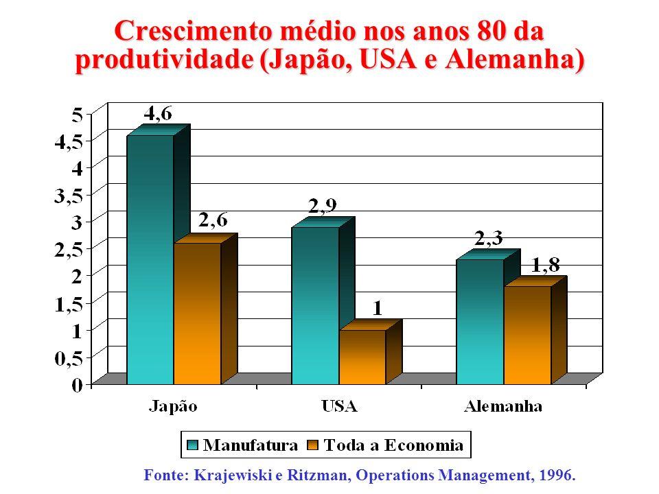 Crescimento médio nos anos 80 da produtividade (Japão, USA e Alemanha) Fonte: Krajewiski e Ritzman, Operations Management, 1996.