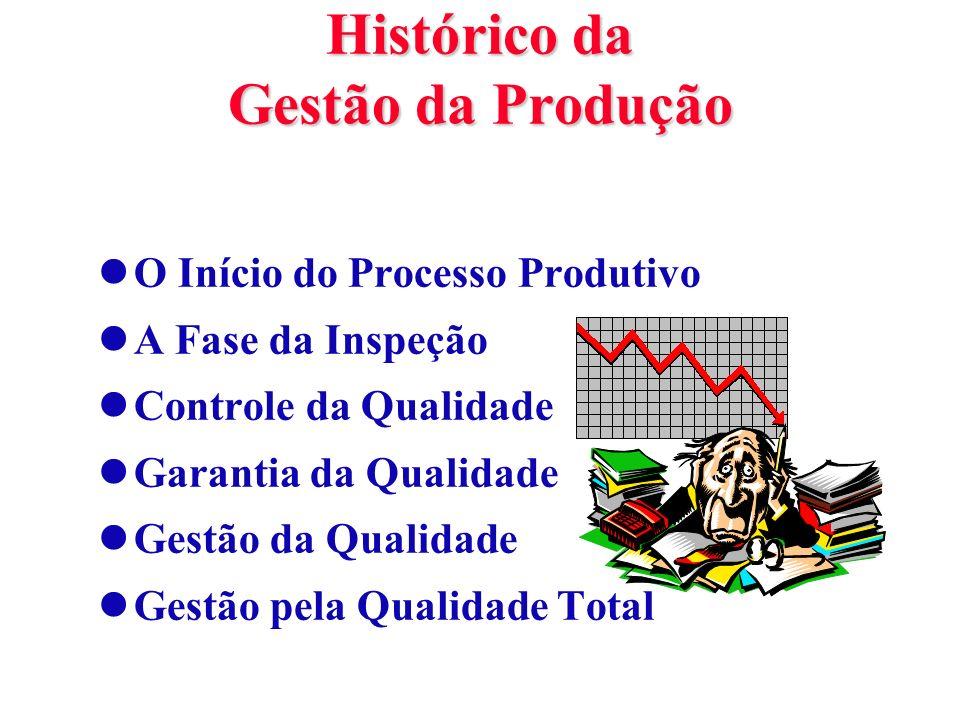 Histórico da Gestão da Produção lO Início do Processo Produtivo lA Fase da Inspeção lControle da Qualidade lGarantia da Qualidade lGestão da Qualidade