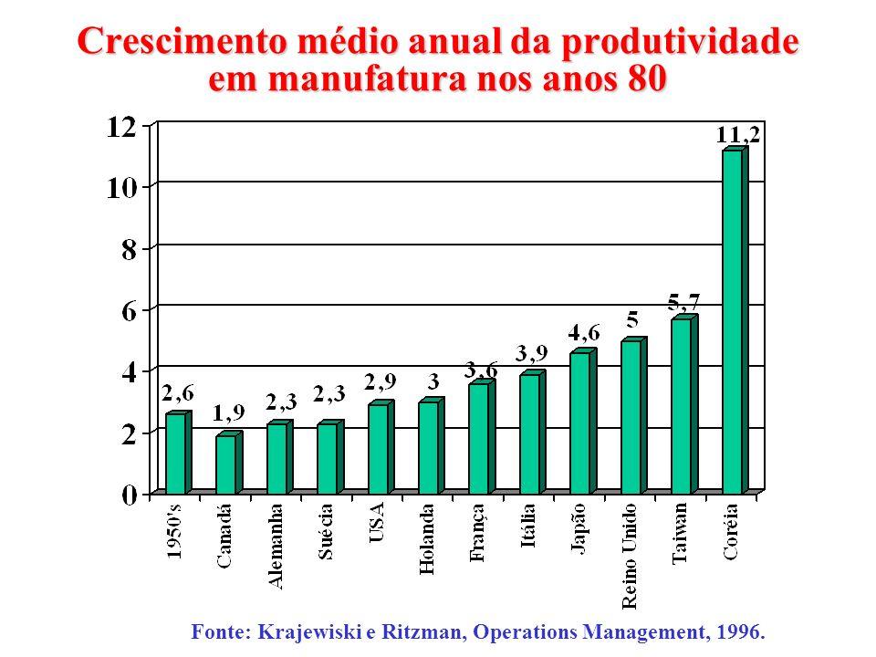 Crescimento médio anual da produtividade em manufatura nos anos 80 Fonte: Krajewiski e Ritzman, Operations Management, 1996.