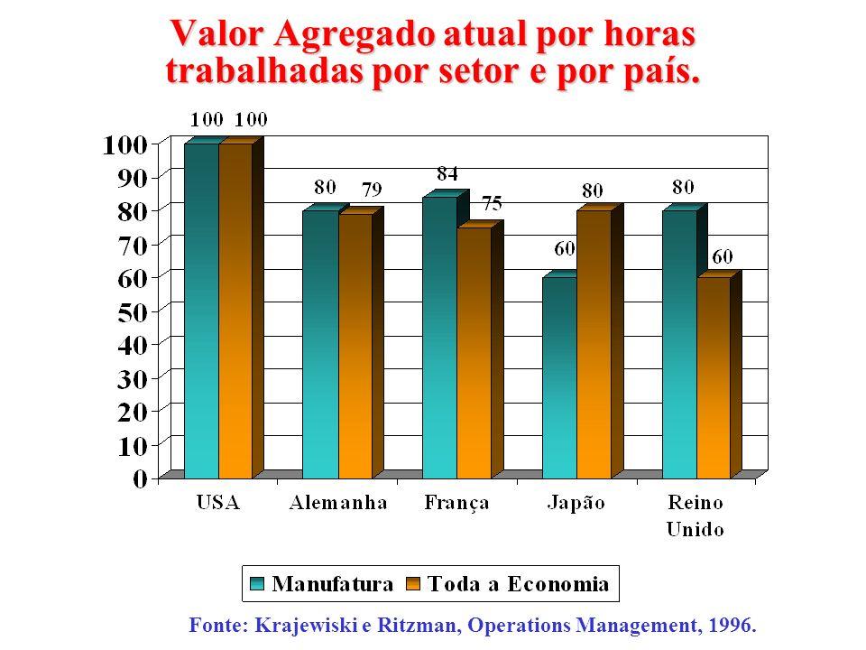 Valor Agregado atual por horas trabalhadas por setor e por país. Fonte: Krajewiski e Ritzman, Operations Management, 1996.