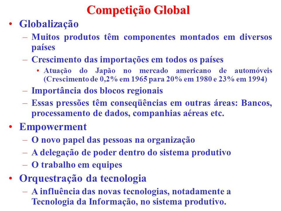 Competição Global Globalização –Muitos produtos têm componentes montados em diversos países –Crescimento das importações em todos os países Atuação do