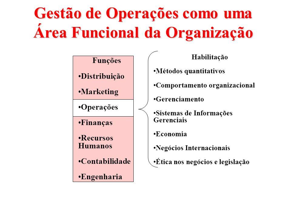 Gestão de Operações como uma Área Funcional da Organização Funções Distribuição Marketing Operações Finanças Recursos Humanos Contabilidade Engenharia