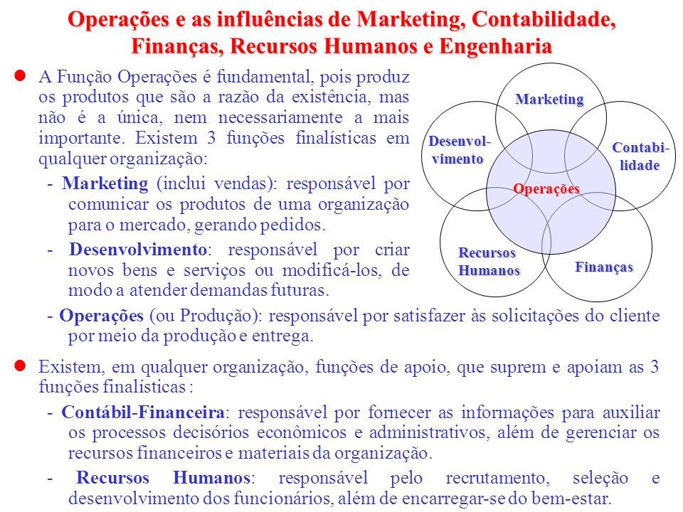 Operações e as influências de Marketing, Contabilidade, Finanças, Recursos Humanos e Engenharia Desenvol- vimento vimento Contabi- lidade lidade Recur