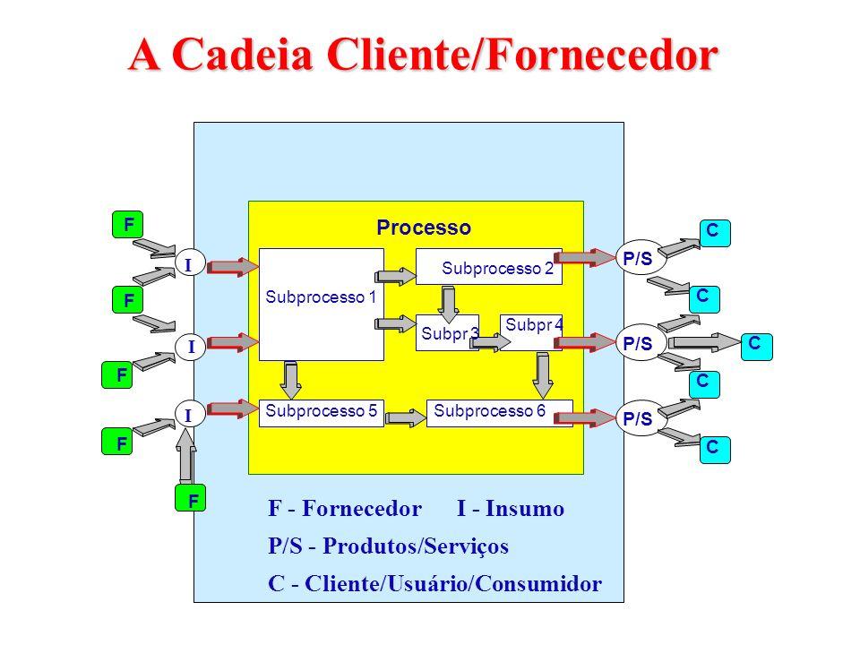 F F F F F I I I P/S C C C C C Subprocesso 1 Subprocesso 2 Subprocesso 5Subprocesso 6 Subpr 3 Subpr 4 F - FornecedorI - Insumo P/S - Produtos/Serviços