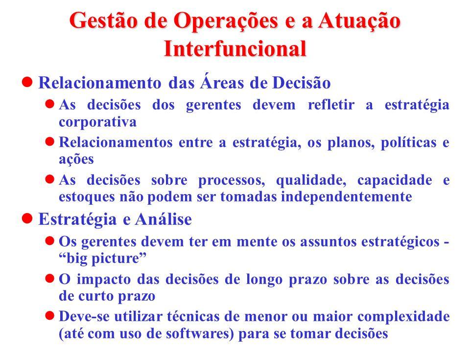 Gestão de Operações e a Atuação Interfuncional Relacionamento das Áreas de Decisão As decisões dos gerentes devem refletir a estratégia corporativa Re