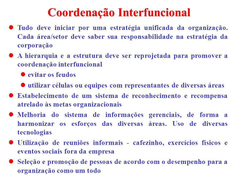 Coordenação Interfuncional Tudo deve iniciar por uma estratégia unificada da organização. Cada área/setor deve saber sua responsabilidade na estratégi