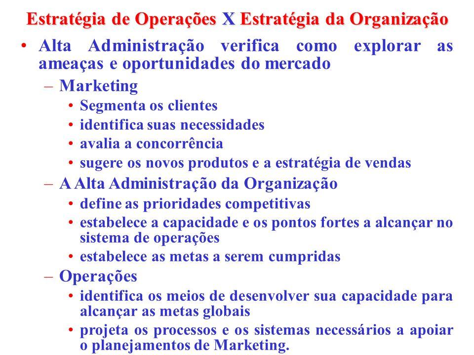 Estratégia de Operações X Estratégia da Organização Alta Administração verifica como explorar as ameaças e oportunidades do mercado –Marketing Segment