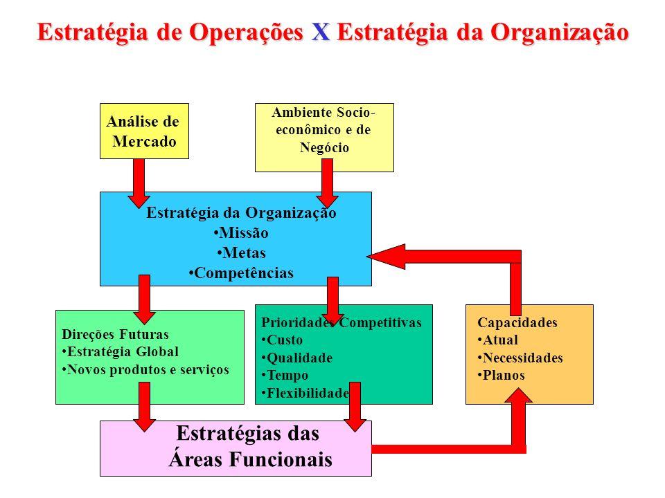 Estratégia de Operações X Estratégia da Organização Análise de Mercado Ambiente Socio- econômico e de Negócio Estratégia da Organização Missão Metas C