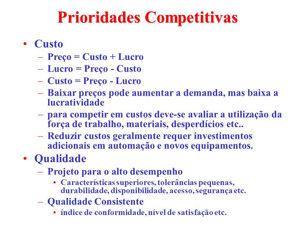 Prioridades Competitivas Custo –Preço = Custo + Lucro –Lucro = Preço - Custo –Custo = Preço - Lucro –Baixar preços pode aumentar a demanda, mas baixa