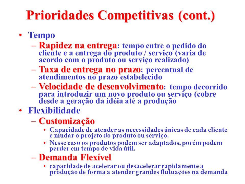 Prioridades Competitivas (cont.) Tempo –Rapidez na entrega –Rapidez na entrega : tempo entre o pedido do cliente e a entrega do produto / serviço (var