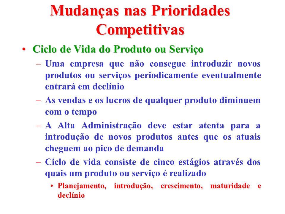 Mudanças nas Prioridades Competitivas Ciclo de Vida do Produto ou ServiçoCiclo de Vida do Produto ou Serviço –Uma empresa que não consegue introduzir
