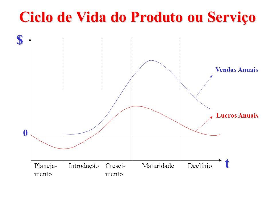 Ciclo de Vida do Produto ou Serviço Planeja- mento DeclínioMaturidadeCresci- mento Introdução t$ Vendas Anuais Lucros Anuais 0