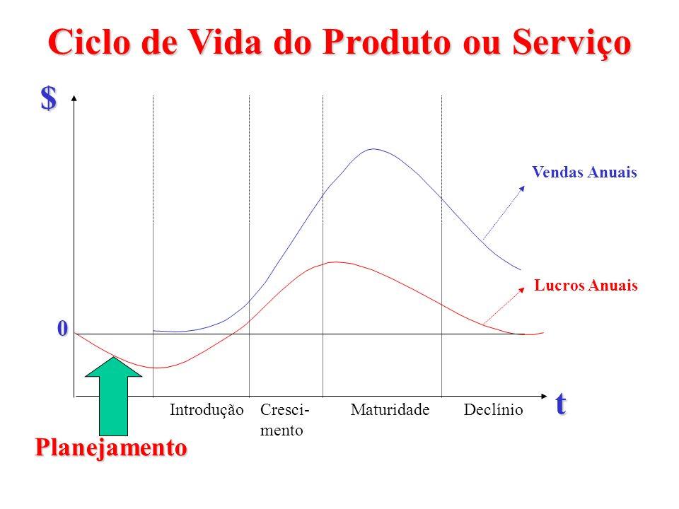 Ciclo de Vida do Produto ou Serviço Planejamento DeclínioMaturidadeCresci- mento Introdução t $ Vendas Anuais Lucros Anuais 0