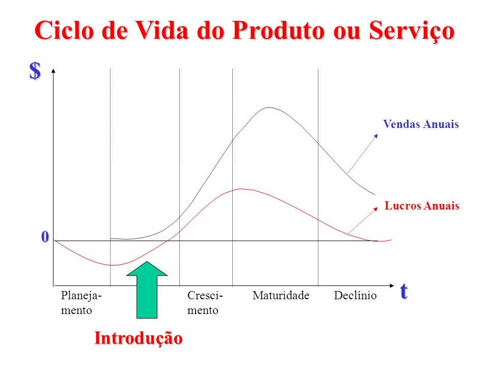 Ciclo de Vida do Produto ou Serviço Planeja- mento DeclínioMaturidadeCresci- mento Introdução t $ Vendas Anuais Lucros Anuais 0