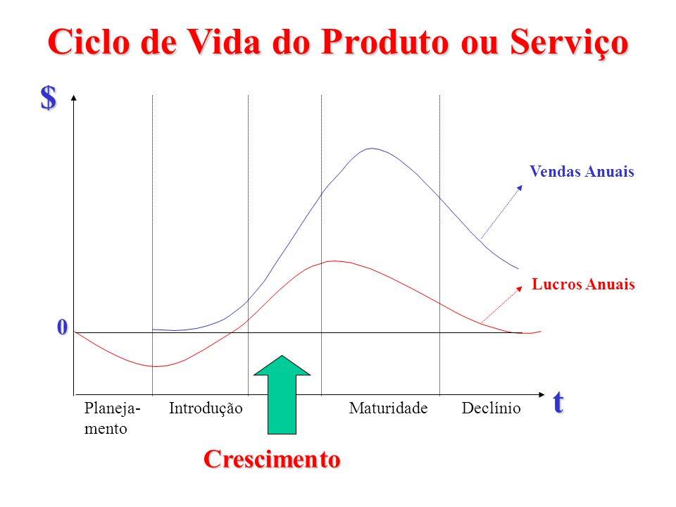 Ciclo de Vida do Produto ou Serviço Planeja- mento DeclínioMaturidade Crescimento Introdução t $ Vendas Anuais Lucros Anuais 0