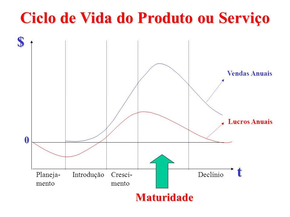 Ciclo de Vida do Produto ou Serviço Planeja- mento Declínio Maturidade Cresci- mento Introdução t $ Vendas Anuais Lucros Anuais 0