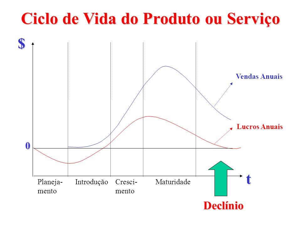 Ciclo de Vida do Produto ou Serviço Planeja- mento Declínio MaturidadeCresci- mento Introdução t $ Vendas Anuais Lucros Anuais 0