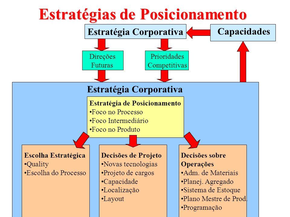 Estratégias de Posicionamento Estratégia Corporativa Direções Futuras Prioridades Competitivas Estratégia Corporativa Estratégia de Posicionamento Foc