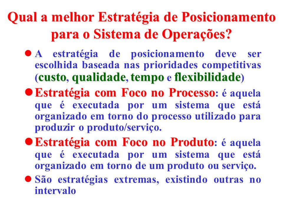 Qual a melhor Estratégia de Posicionamento para o Sistema de Operações? custoqualidadetempoflexibilidade A estratégia de posicionamento deve ser escol