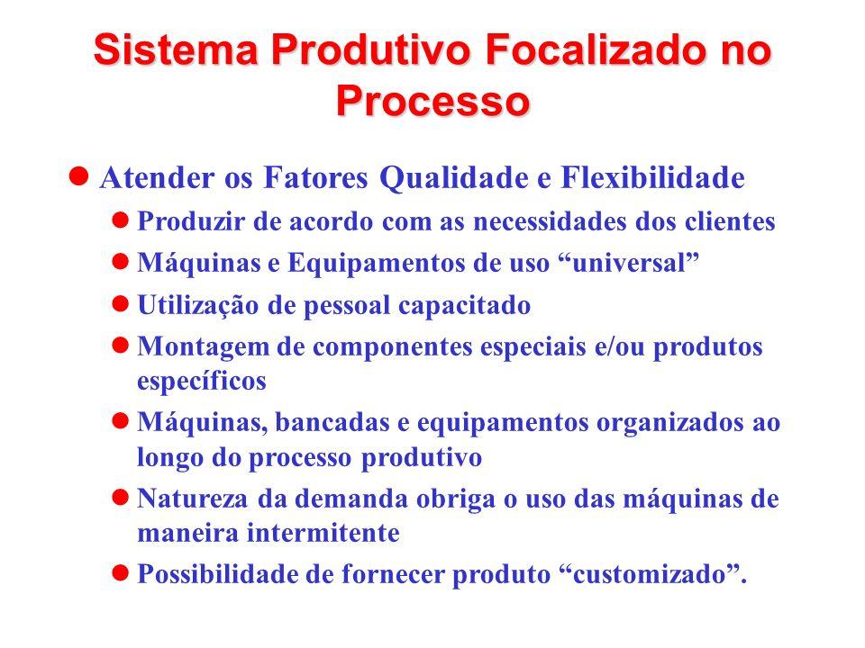 Atender os Fatores Qualidade e Flexibilidade Produzir de acordo com as necessidades dos clientes Máquinas e Equipamentos de uso universal Utilização d