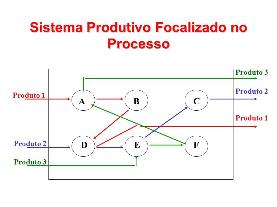 ACB DEF Produto 1 Produto 2 Produto 3 Produto 2 Produto 1