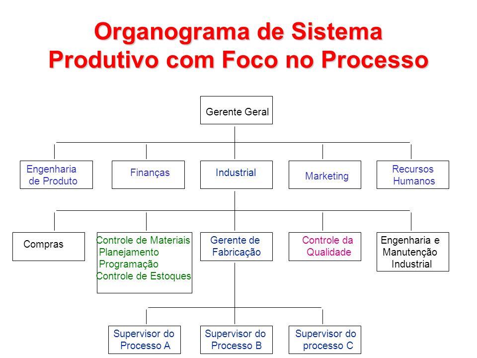 Engenharia de Produto Finanças Compras Controle de Materiais.Planejamento.Programação Controle de Estoques Supervisor do Processo A Supervisor do Proc