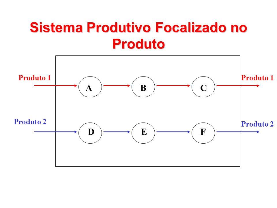 ACB DEF Produto 2 Produto 1 Produto 2 Sistema Produtivo Focalizado no Produto