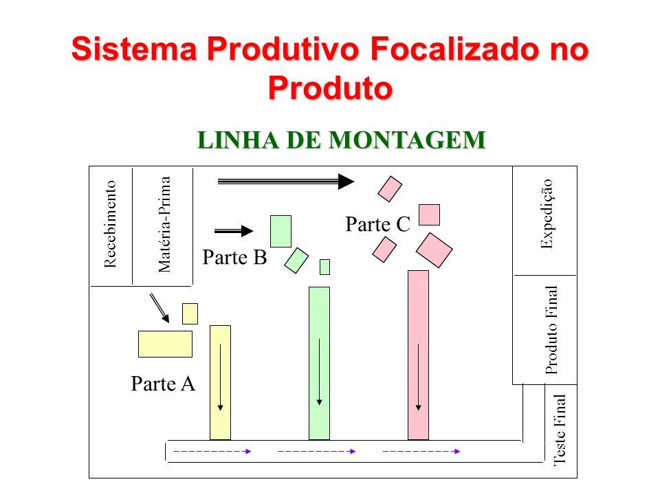 LINHA DE MONTAGEM Recebimento Matéria-Prima Parte A Parte B Parte C Expedição Produto Final Teste Final Sistema Produtivo Focalizado no Produto