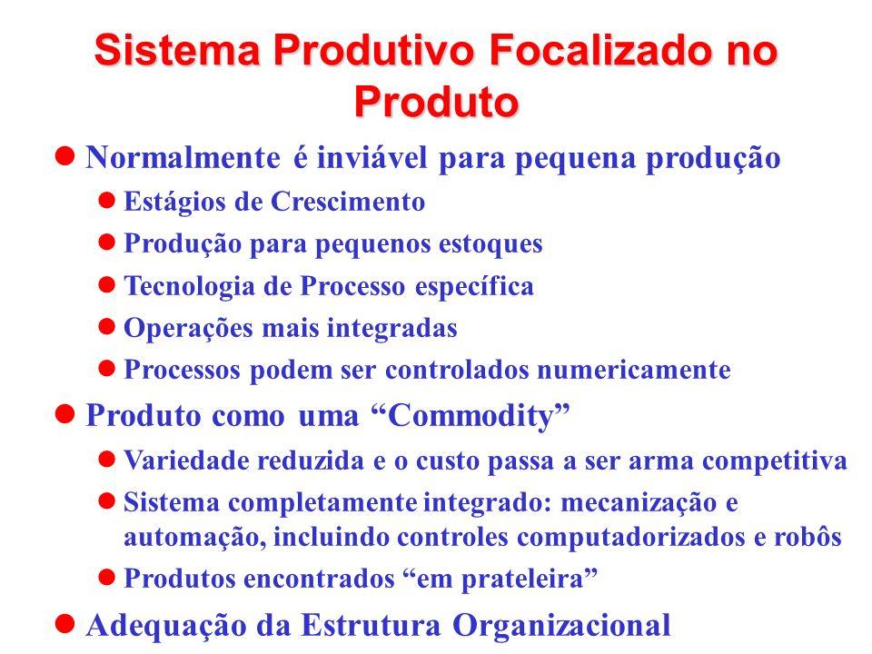 Normalmente é inviável para pequena produção Estágios de Crescimento Produção para pequenos estoques Tecnologia de Processo específica Operações mais