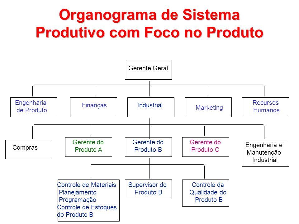 Engenharia de Produto Finanças Compras Controle de Materiais.Planejamento.Programação Controle de Estoques do Produto B Gerente do Produto A Superviso