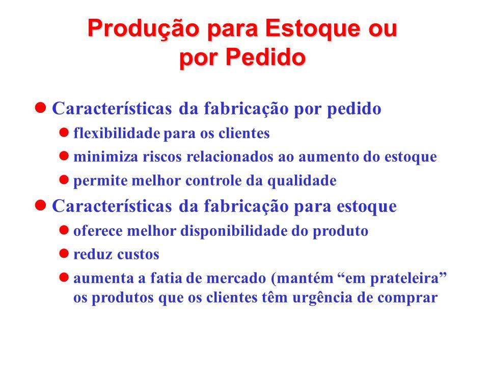 Produção para Estoque ou por Pedido Características da fabricação por pedido flexibilidade para os clientes minimiza riscos relacionados ao aumento do