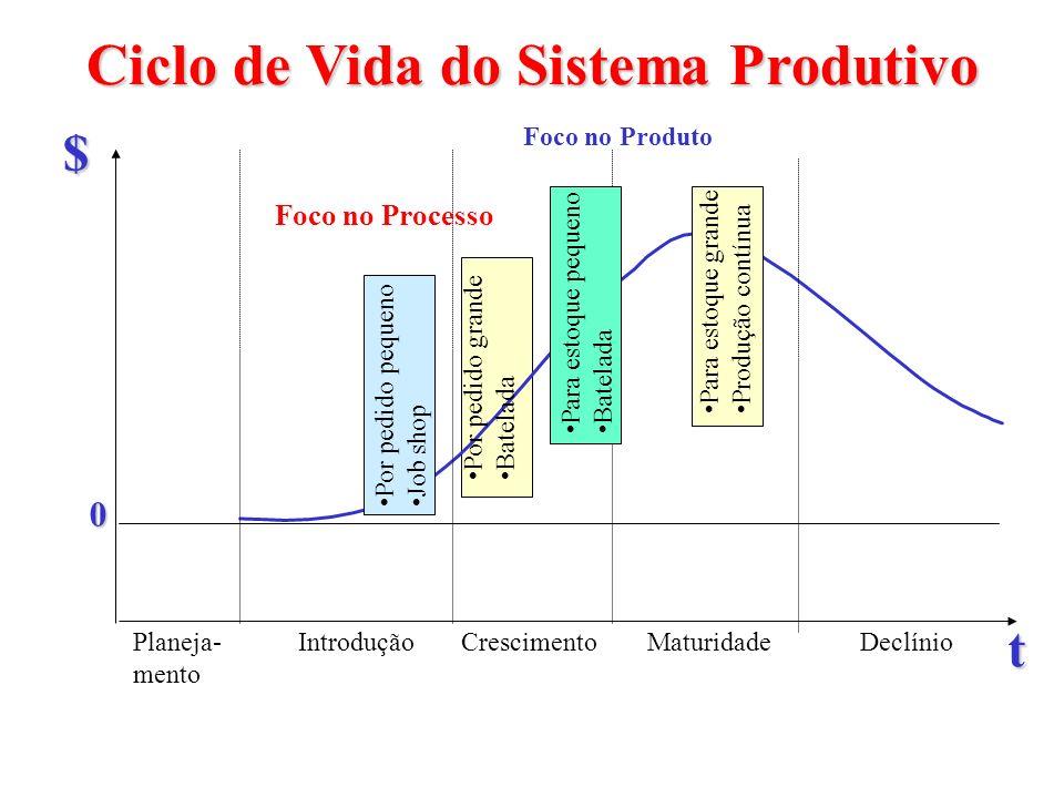 Ciclo de Vida do Sistema Produtivo Planeja- mento DeclínioMaturidadeCrescimentoIntrodução t $ 0 Por pedido grande Batelada Por pedido pequeno Job shop