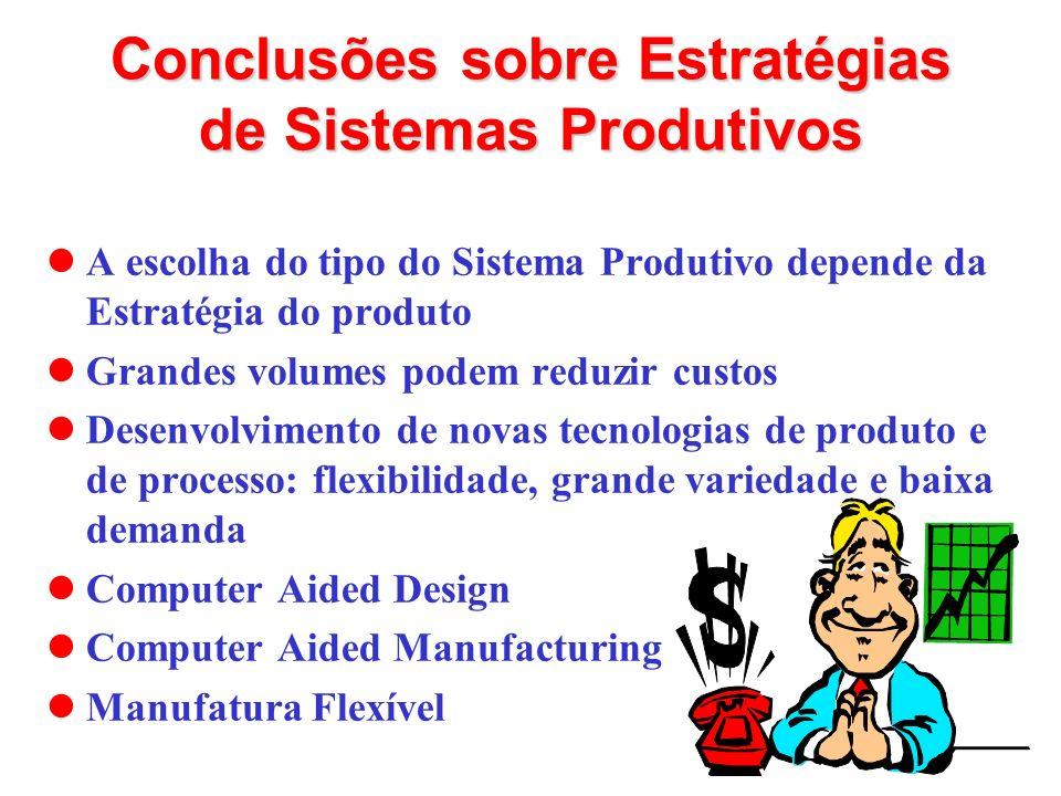 Conclusões sobre Estratégias de Sistemas Produtivos A escolha do tipo do Sistema Produtivo depende da Estratégia do produto Grandes volumes podem redu