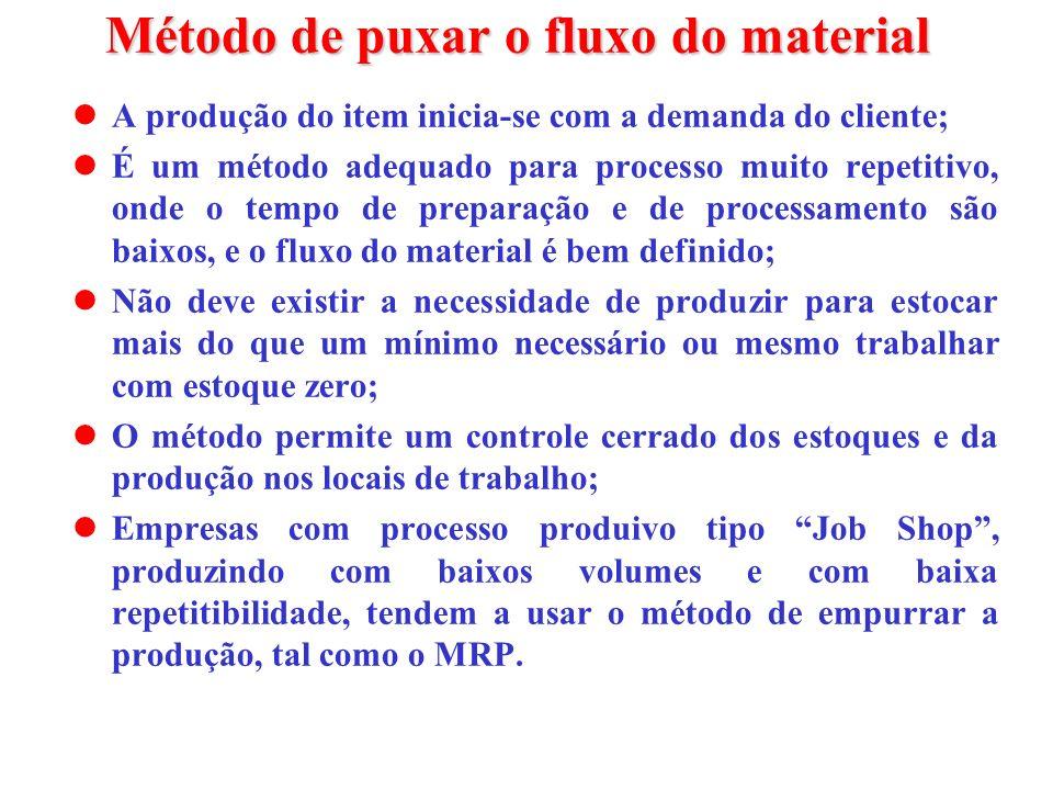 Método de puxar o fluxo do material A produção do item inicia-se com a demanda do cliente; É um método adequado para processo muito repetitivo, onde o