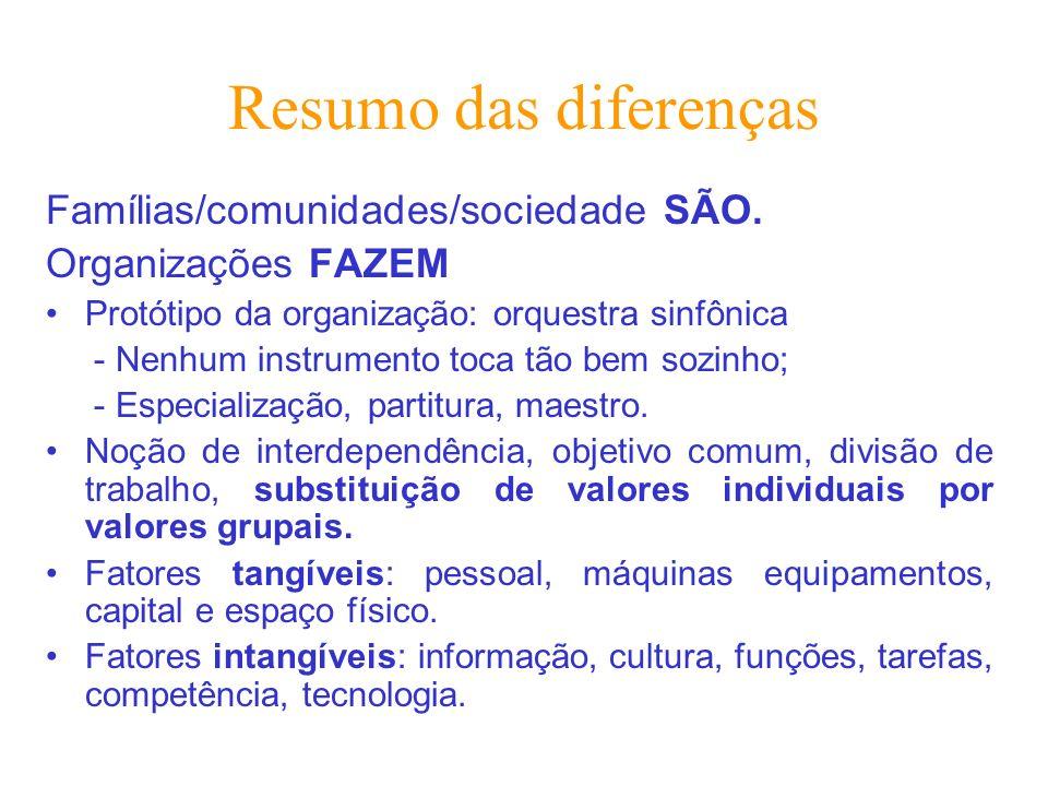 Resumo das diferenças Famílias/comunidades/sociedade SÃO. Organizações FAZEM Protótipo da organização: orquestra sinfônica - Nenhum instrumento toca t