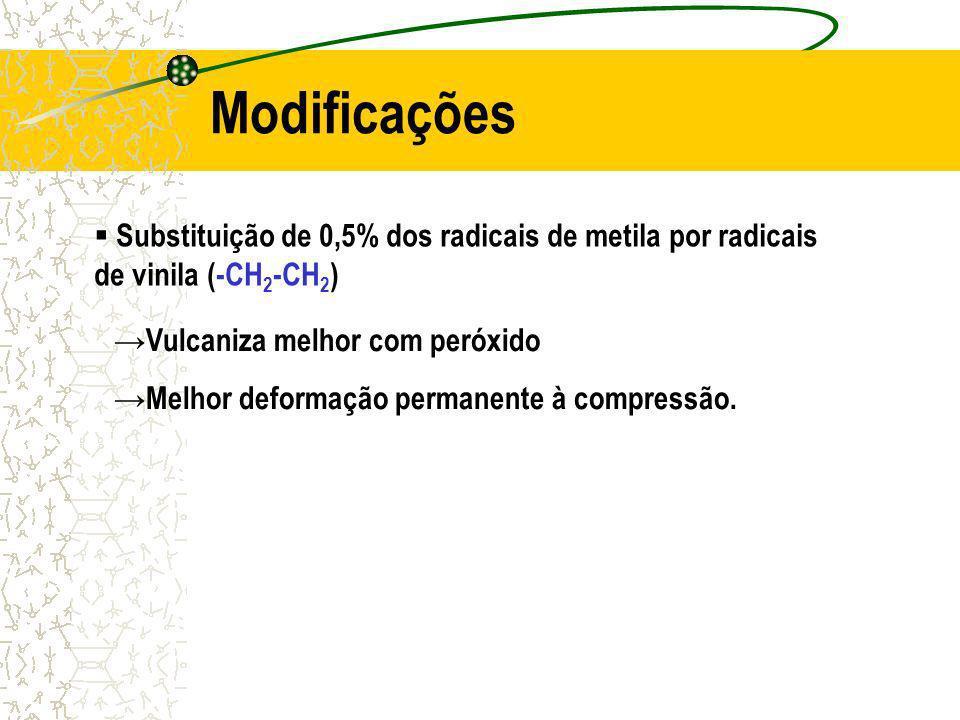 Modificações Substituição de 0,5% dos radicais de metila por radicais de vinila (-CH 2 -CH 2 ) Vulcaniza melhor com peróxido Melhor deformação permanente à compressão.
