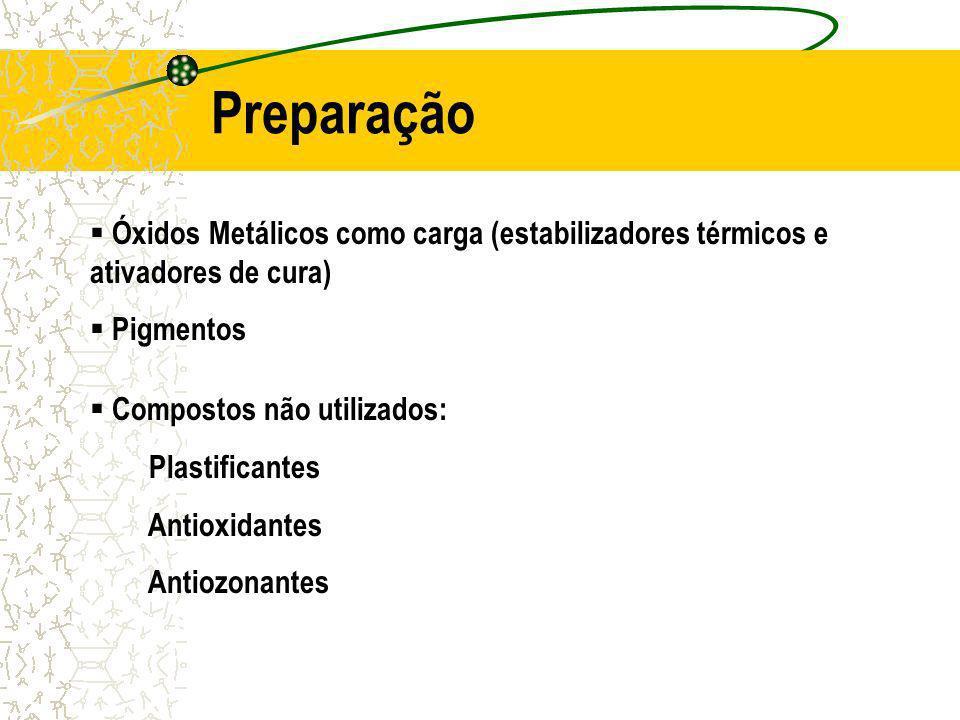 Óxidos Metálicos como carga (estabilizadores térmicos e ativadores de cura) Pigmentos Compostos não utilizados: Plastificantes Antioxidantes Antiozonantes Preparação