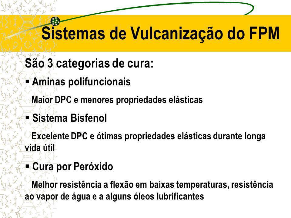 Sistemas de Vulcanização do FPM São 3 categorias de cura: Aminas polifuncionais Maior DPC e menores propriedades elásticas Sistema Bisfenol Excelente