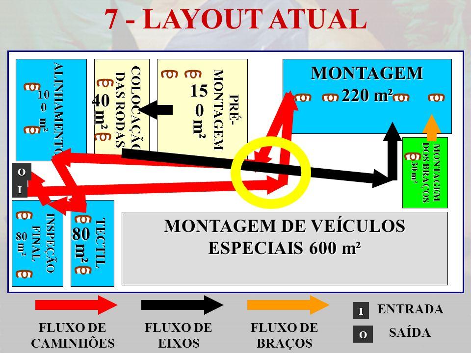 7 - LAYOUT ATUAL MONTAGEM DE VEÍCULOS ESPECIAIS 600 m² MONTAGEM 220 m² MONTAGEM DOS BRAÇOS 30 m² PRÉ- MONTAGEM 150m² COLOCAÇÃO DAS RODAS 40m²ALINHAMEN