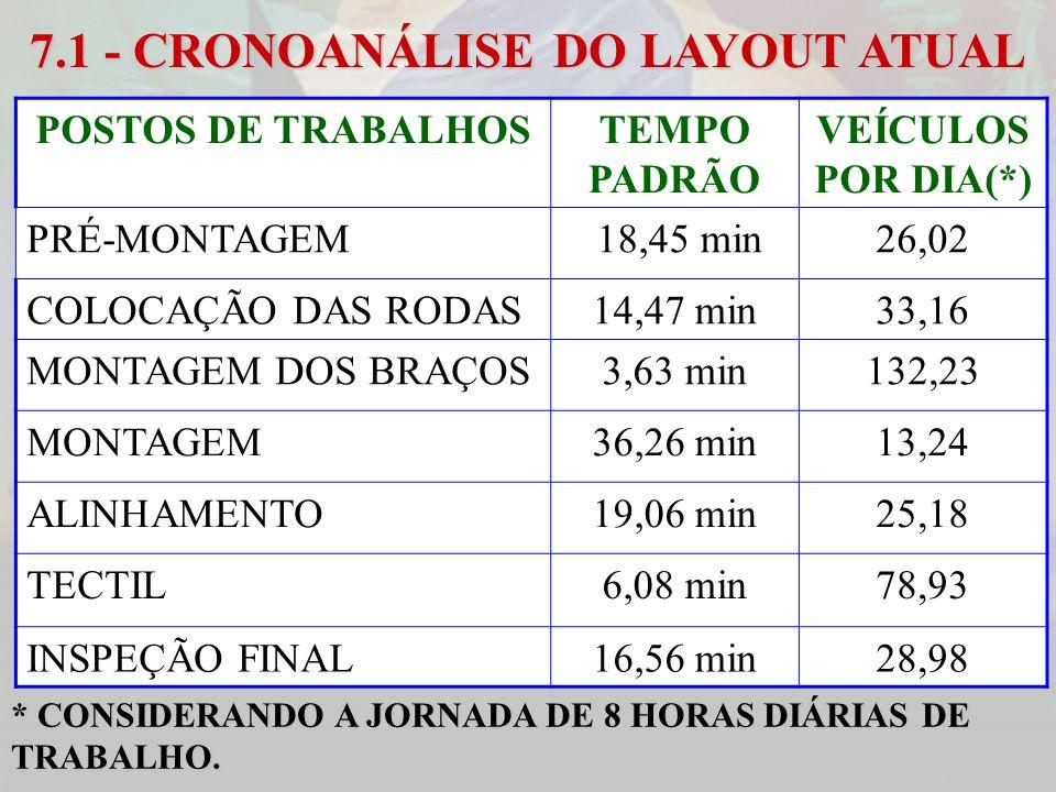7.1 - CRONOANÁLISE DO LAYOUT ATUAL POSTOS DE TRABALHOSTEMPO PADRÃO VEÍCULOS POR DIA(*) PRÉ-MONTAGEM 18,45 min26,02 COLOCAÇÃO DAS RODAS14,47 min33,16 M