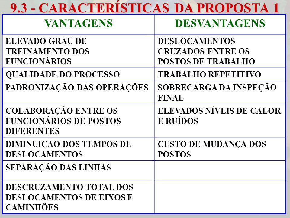 9.3 - CARACTERÍSTICAS DA PROPOSTA 1 VANTAGENSDESVANTAGENS ELEVADO GRAU DE TREINAMENTO DOS FUNCIONÁRIOS DESLOCAMENTOS CRUZADOS ENTRE OS POSTOS DE TRABA